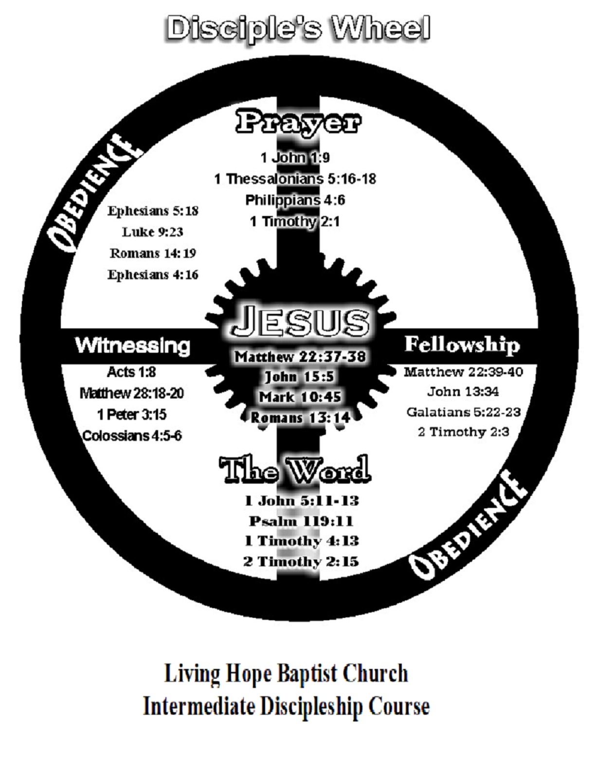 complete disciple wheel